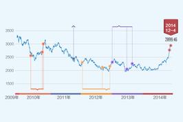近五年上证指数涨幅超过3%的日子