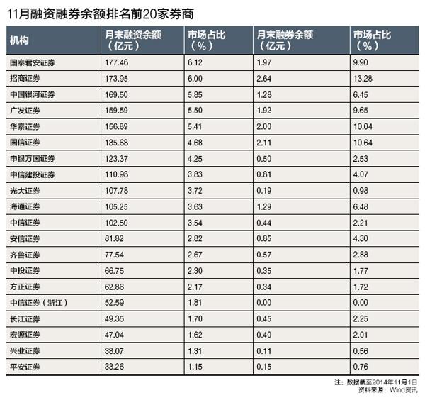 11月融资融券余额排名前20家券商