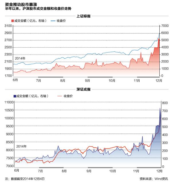 资金推送股市暴涨