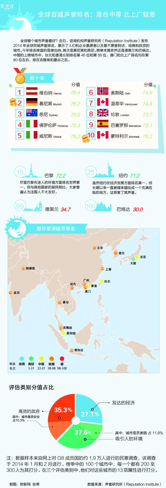全球百城声誉排名:港台中等 北上广较差 - 这算够正能量了吧 - 通明 - 通天之德