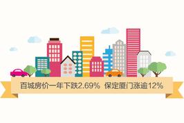 百城房价一年下跌2.69% 保定厦门涨逾12%