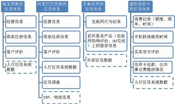 互联网金融时代的征信江湖