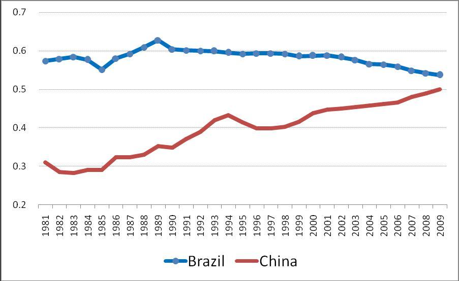 中国-巴西收入分配差距变动的比较