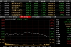 金融股持续低迷 沪指3100点遇考验