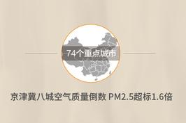 京津冀八城空气质量倒数 PM2.5超标1.6倍