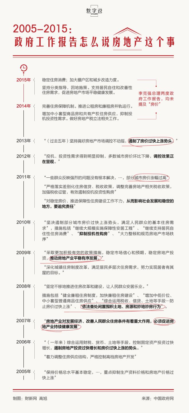 2005-2015:政府工作报告怎么说房地产 - 华东 - 华东的博客