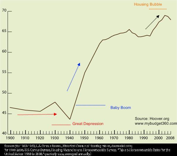 资产证券化外篇-两房的原罪