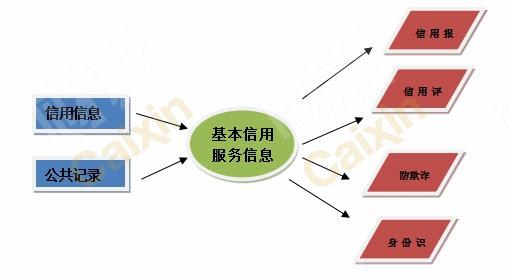 对个人消费者的信用服务:环联征信服务新的增长点   环联早期的业务主要针对机构用户。个人消费者作为信用信息的主体,不仅有知情权,而且也有管理自己信用状况的需求。环联根据消费者的信用服务需求,推出了相应的信用服务。国内央行个人征信系统从2014年也开始推出了针对个人消费者基于互联网平台的信用服务。   环联的个人消费者信用服务包括信用报告、信用评分查询、信用监控、个人消费者欺诈保护和消费者金融理财等内容,帮助消费者管理个人财务和预防身份盗用。环联针对个人消费者还提供信用教育服务,通过宣传教育来解释其服务