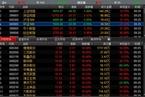 [今日开盘]两市开盘涨跌不一 沪指低开1.26%破3900点