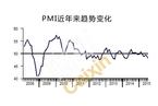 7月财新中国PMI初值发布