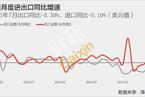 7月出口同比大幅下降8.9%