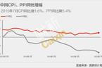 7月CPI同比增速扩大至1.6%