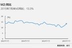 7月末M2同比增速超预期升至13.3%
