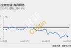 7月工业增加值增速超预期回落至6%