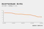 7月固定资产投资同比增速重现回落