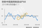 【PMI解读】8月制造业继续承压