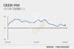 社科院:7月中国外部经济PMI为51.2