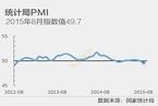 国家统计局制造业PMI回落至49.7%