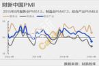 【PMI解读】制造业服务业双降 8月经济活动放缓