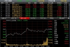 [今日收盘]银行股连日拉抬救指数 两市成交缩量至7000亿