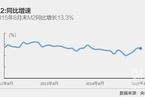 8月末M2同比增速13.3% 与预期一致