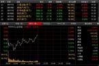 [今日午盘]小盘股延续活跃 沪指低开后震荡上涨