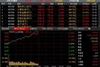 [今日午盘]创业板涨近5% 沪指高开高走涨逾3%