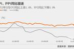 9月CPI同比增速超预期降至1.6%