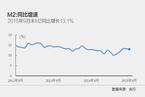 9月M2同比增速小幅回落至13.1%