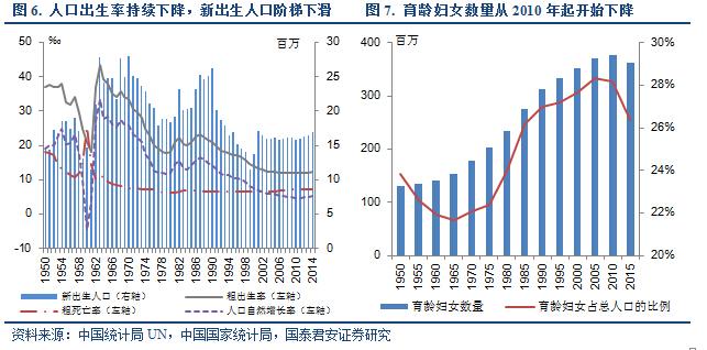 全面放开二孩政策对中国人口的影响