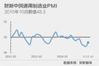 【财新PMI分析】制造业颓势暂减 总需求依然低迷