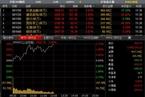 [今日午盘]非银金融持续领涨 沪指站上3500点涨逾2%
