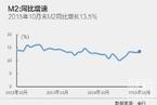 10月末M2同比增速超预期增至13.5%