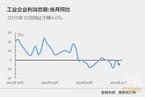 10月工业企业利润降幅扩大至4.6%