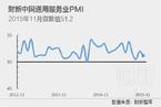 11月财新中国服务业PMI降至51.2