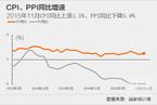 11月CPI同比增速升至1.5%