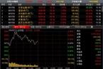 [今日午盘]非银金融领涨 沪指3500点得而复失
