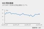 11末M2同比增速超预期升至13.7%