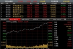 [今日收盘]国资改革概念爆发 沪指冲上3500点涨2.51%