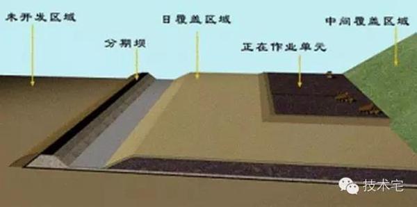 老港四期堆体结构示意图