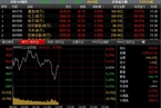 [今日午盘]非银金融领跌 沪指弱势震荡涨0.05%