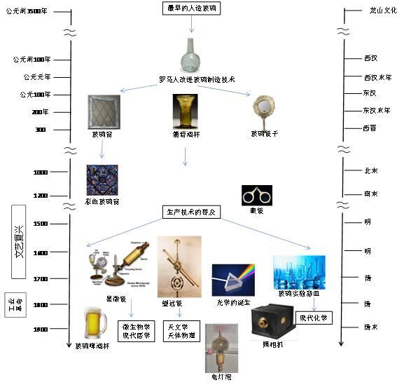 朝代-时间轴_玻璃的历史:中国和西方差在哪儿_政经频道_财新网