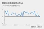 2015年12月财新服务业PMI降至50.2