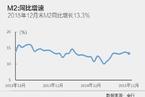 2015年末M2同比增速降至13.3%