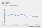 1月官方制造业PMI为49.4% 小幅下跌