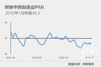 【PMI分析】制造业略有回升 但仍难言乐观
