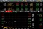 今日午盘:地产股逆势上涨 沪指2700点附近震荡跌1.17%