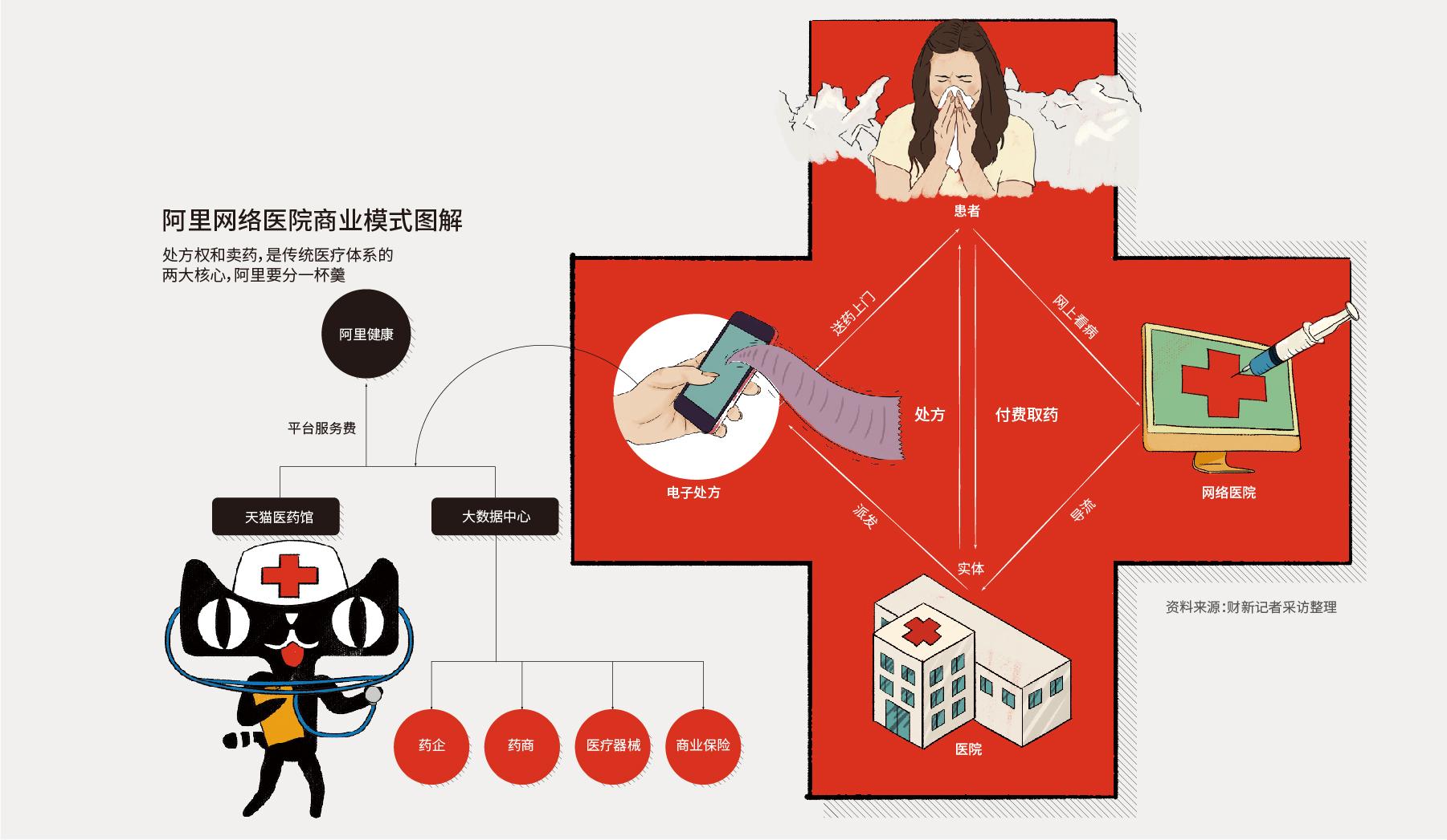 医院科室网络结构图
