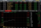 今日午盘:创业板指短暂飘红 沪指弱势跌1.57%
