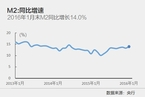 1月新增人民币贷款达2.51万亿元